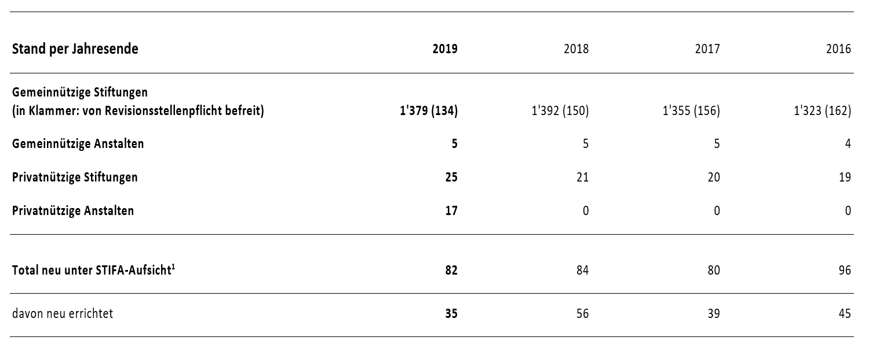 Aktivitaetenbericht 2019