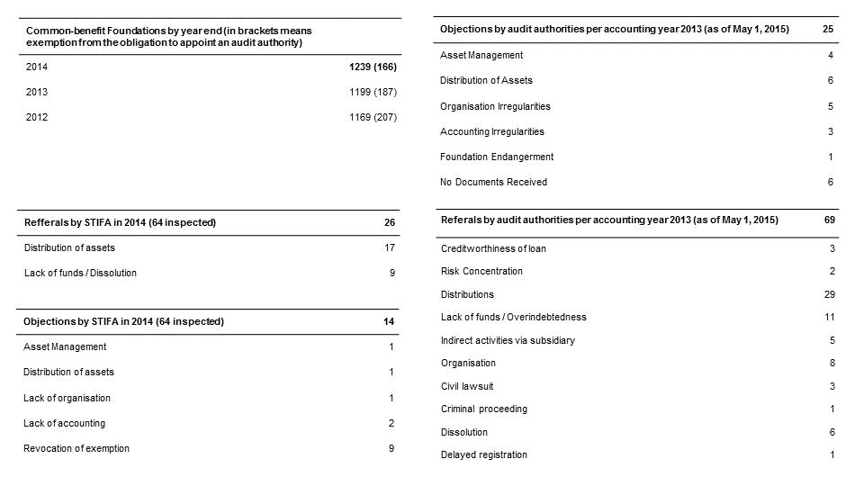 Stifa Activity Report 2015_V2